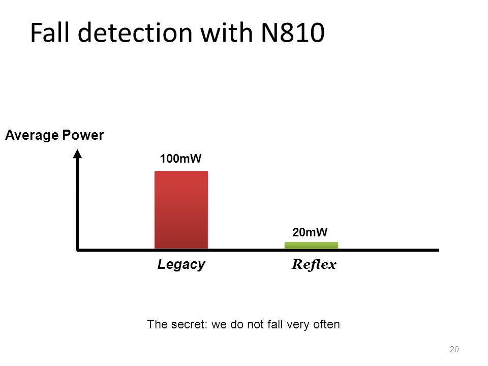 Fall detection with N810 Average Power 100mW 20mW Legacy Reflex The secret: we do not fall very often 20