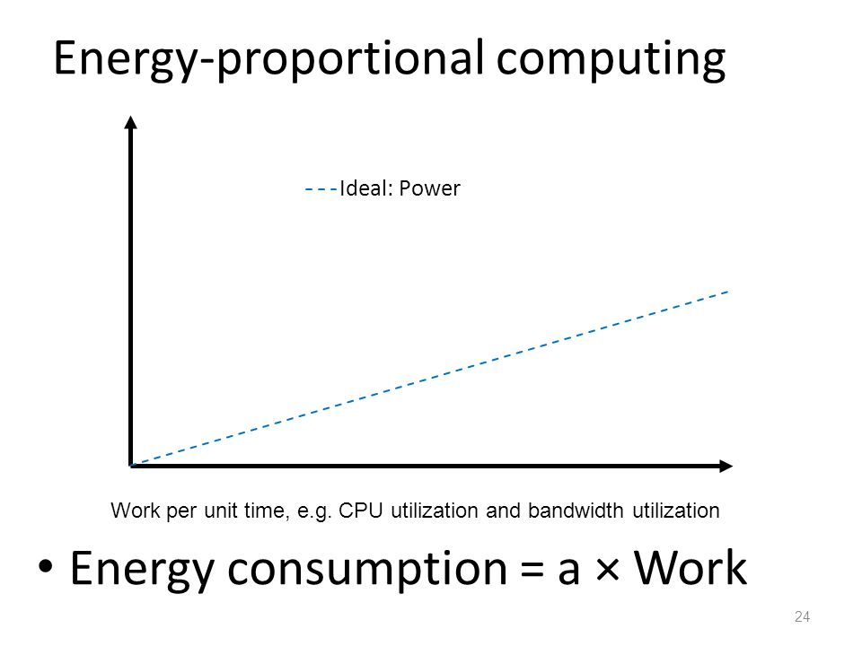 Energy-proportional computing Energy consumption = a × Work 24 Work per unit time, e.g. CPU utilization and bandwidth utilization
