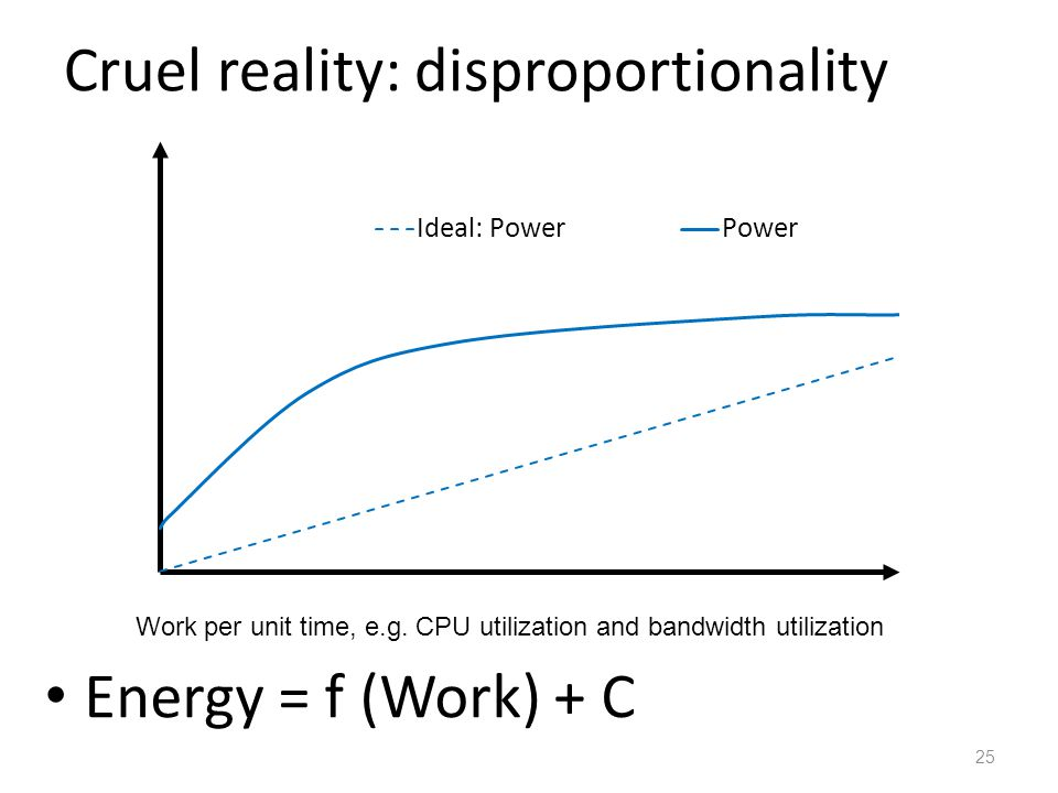 Cruel reality: disproportionality Energy = f (Work) + C 25 Work per unit time, e.g. CPU utilization and bandwidth utilization