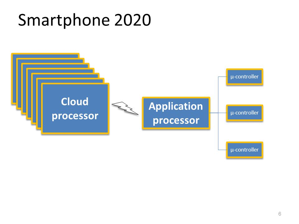 Smartphone 2020 6 Application processor µ-controller Cloud processor