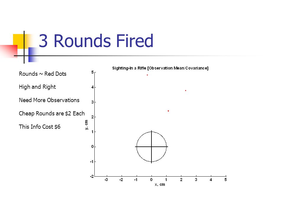 3 Rounds Fired Rounds ~ Red Dots High and Right Need More Observations Cheap Rounds are $2 Each This Info Cost $6