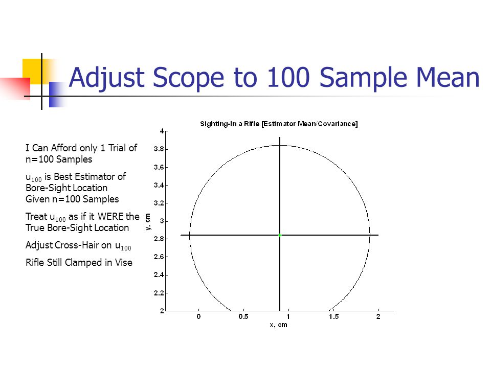 Adjust Scope to 100 Sample Mean I Can Afford only 1 Trial of n=100 Samples u 100 is Best Estimator of Bore-Sight Location Given n=100 Samples Treat u 100 as if it WERE the True Bore-Sight Location Adjust Cross-Hair on u 100 Rifle Still Clamped in Vise