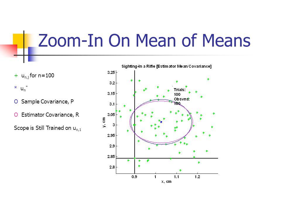 Zoom-In On Mean of Means + u n,j for n=100 * u n * O Sample Covariance, P O Estimator Covariance, R Scope is Still Trained on u n,1