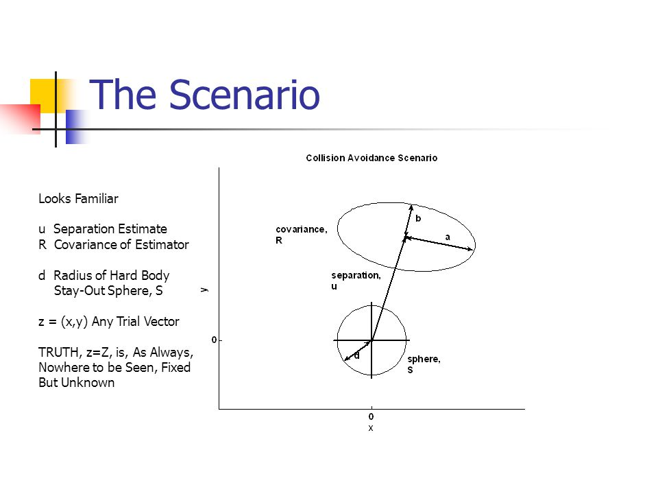 The Scenario Looks Familiar u Separation Estimate R Covariance of Estimator d Radius of Hard Body Stay-Out Sphere, S z = (x,y) Any Trial Vector TRUTH, z=Z, is, As Always, Nowhere to be Seen, Fixed But Unknown