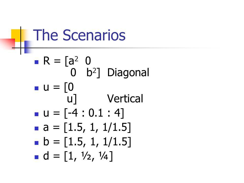 The Scenarios R = [a 2 0 0 b 2 ] Diagonal u = [0 u]Vertical u = [-4 : 0.1 : 4] a = [1.5, 1, 1/1.5] b = [1.5, 1, 1/1.5] d = [1, ½, ¼]
