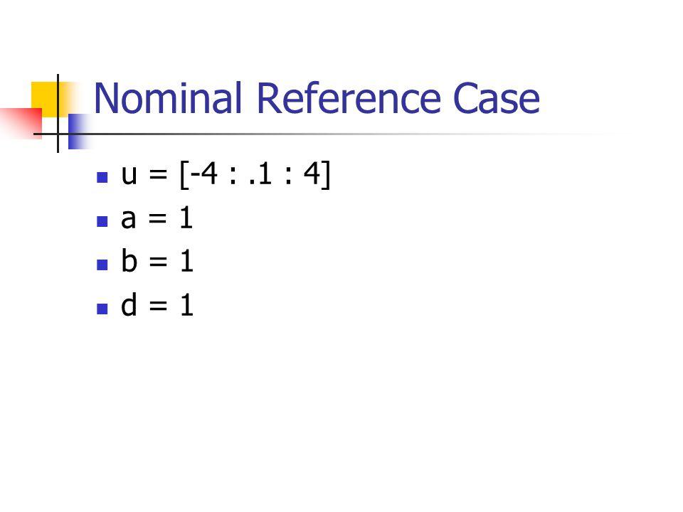 Nominal Reference Case u = [-4 :.1 : 4] a = 1 b = 1 d = 1