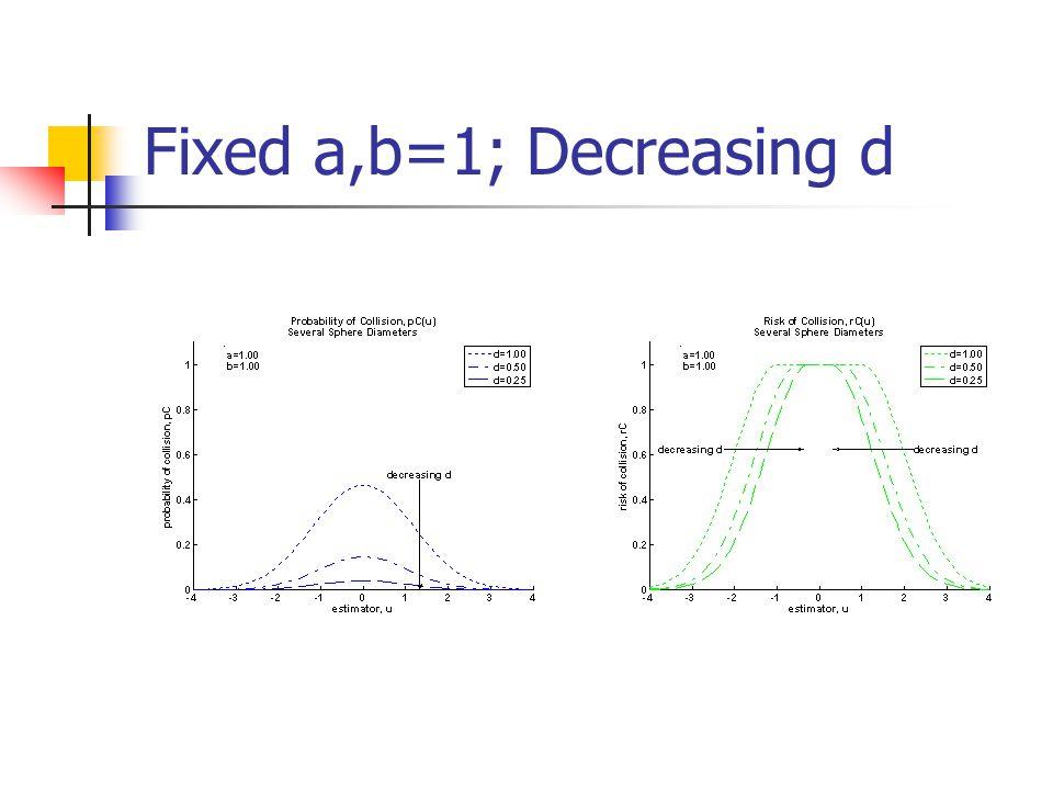 Fixed a,b=1; Decreasing d
