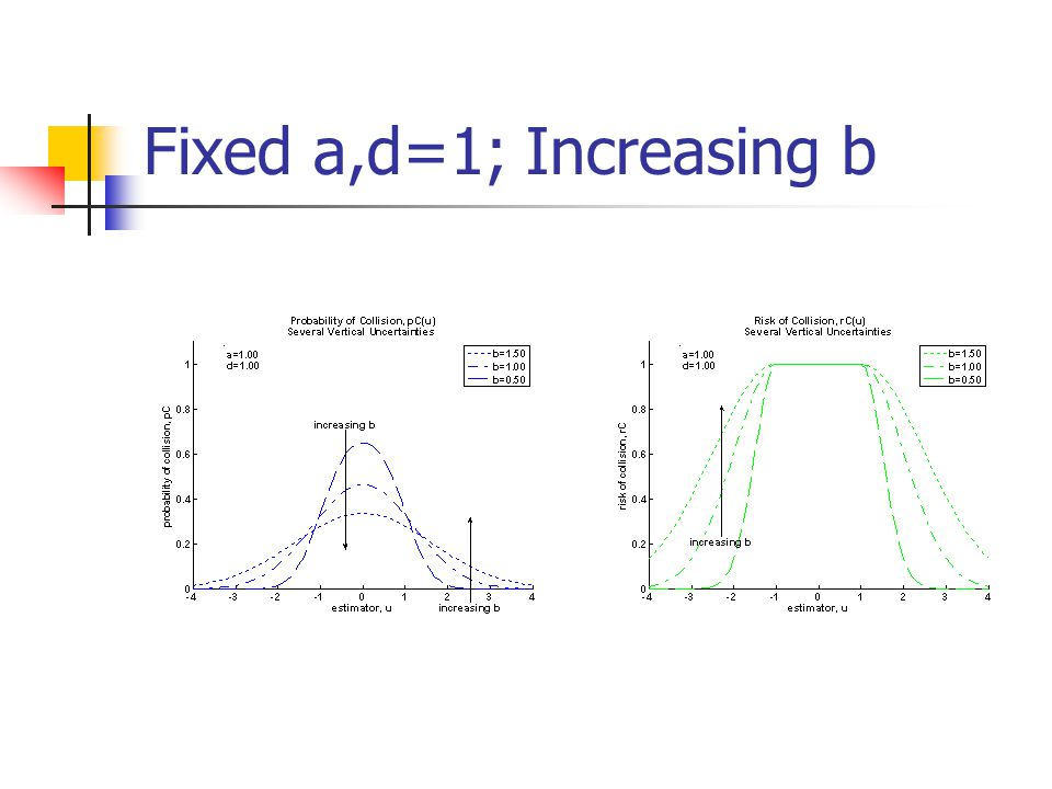 Fixed a,d=1; Increasing b