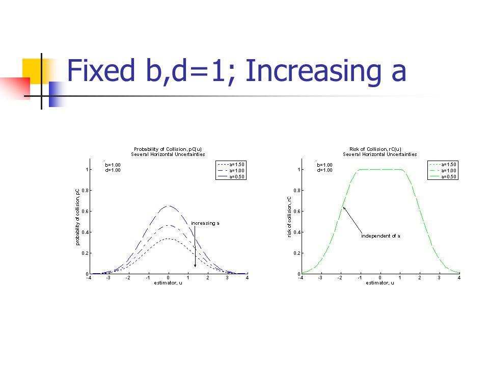 Fixed b,d=1; Increasing a
