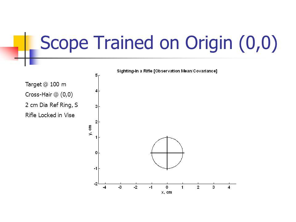 Scope Trained on Origin (0,0) Target @ 100 m Cross-Hair @ (0,0) 2 cm Dia Ref Ring, S Rifle Locked in Vise