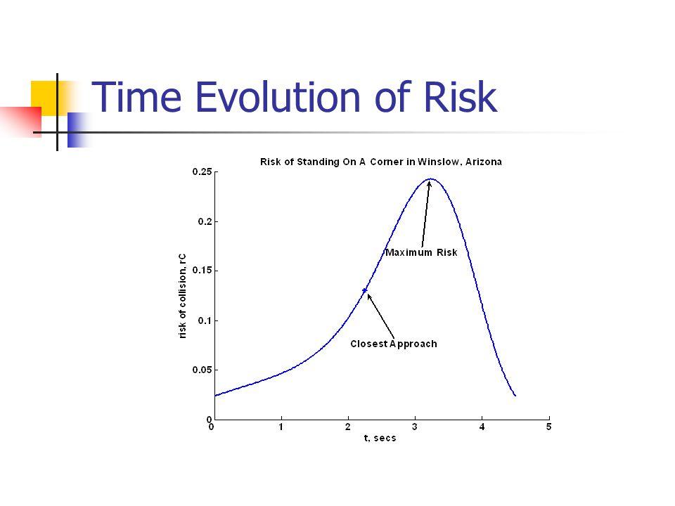 Time Evolution of Risk
