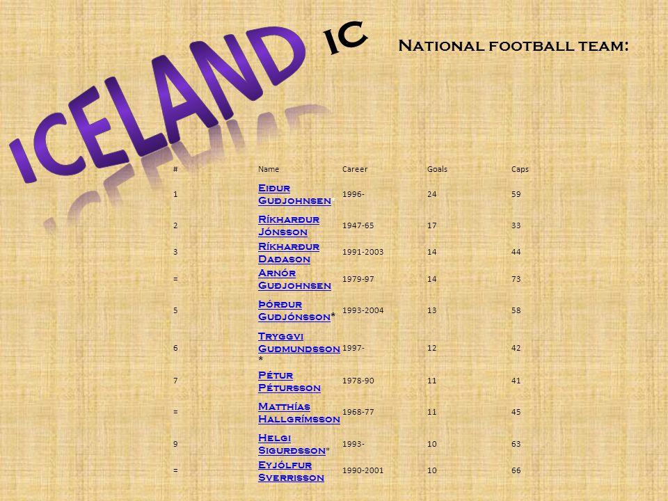 National football team: ic #NameCareerGoalsCaps 1 Eiður Guðjohnsen Eiður Guðjohnsen * 1996-2459 2 Ríkharður Jónsson 1947-651733 3 Ríkharður Daðason 1991-20031444 = Arnór Guðjohnsen 1979-971473 5 Þórður GuðjónssonÞórður Guðjónsson* 1993-20041358 6 Tryggvi Guðmundsson Tryggvi Guðmundsson * 1997-1242 7 Pétur Pétursson 1978-901141 = Matthías Hallgrímsson 1968-771145 9 Helgi Sigurðsson Helgi Sigurðsson * 1993-1063 = Eyjólfur Sverrisson 1990-20011066