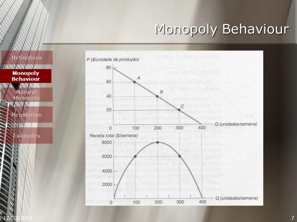 17/02/20068 Monopoly Behaviour Marginal revenue = B - C Definitions Monopoly Behaviour Natural Monopoly Regulation Examples