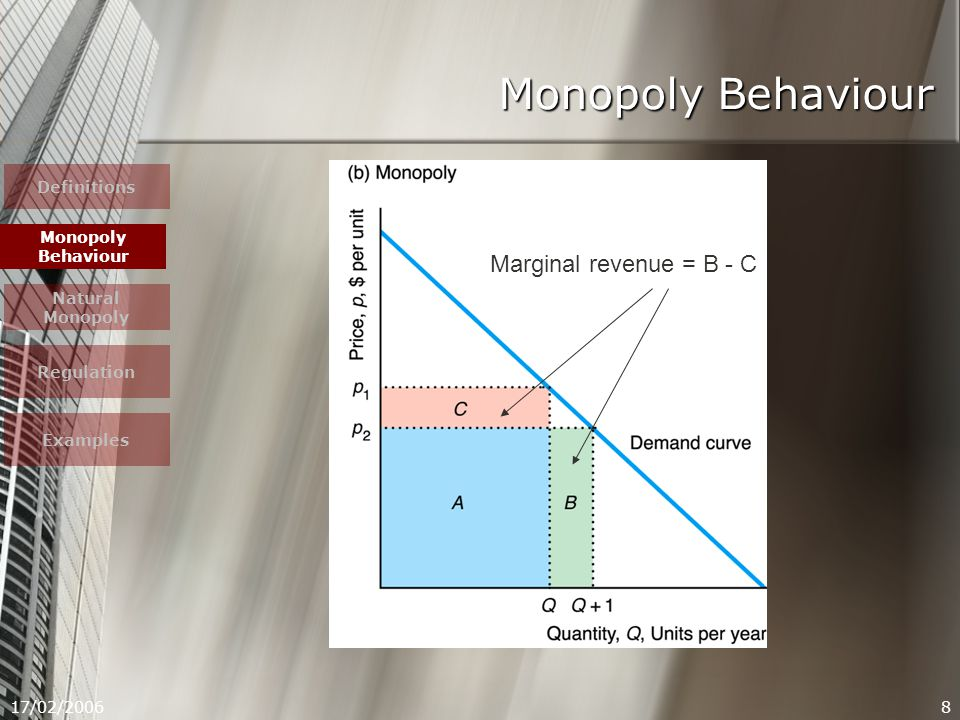 17/02/20068 Monopoly Behaviour Marginal revenue = B - C Definitions Monopoly Behaviour Natural Monopoly Regulation Examples