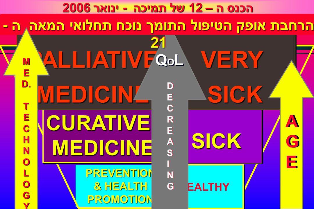 PREVENTION & HEALTH PROMOTION PREVENTION SICKSICK HEALTHY CURATIVE MEDICINE MEDICINECURATIVE הכנס ה – 12 של תמיכה - ינואר 2006 PALLIATIVEMEDICINEPALLI