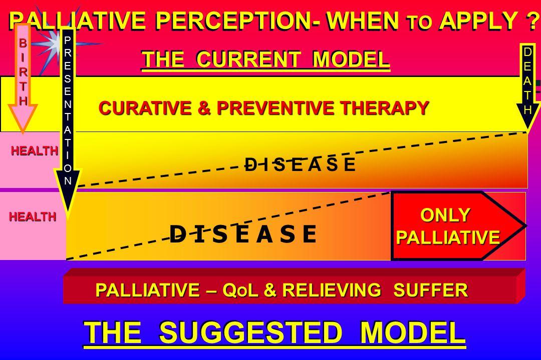 CURATIVE & PREVENTIVE THERAPY D I S E A S E PALLIATIVE – Q O L & RELIEVING SUFFER PALLIATIVE PERCEPTION- WHEN TO APPLY ? HEALTH DEATH BIRTH THE SUGGES