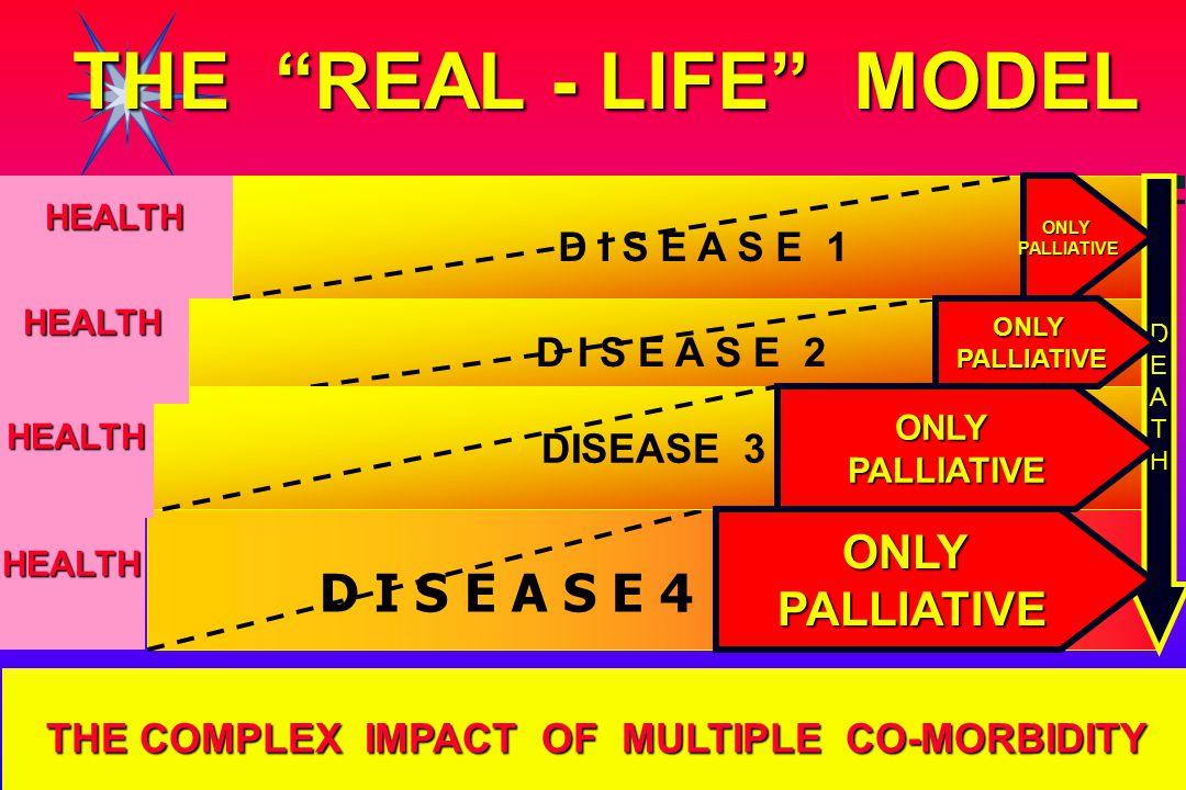 D I S E A S E 2 D I S E A S E 4 HEALTH D I S E A S E 1 DISEASE 3 HEALTH HEALTH HEALTH DEATH ONLYPALLIATIVE ONLYPALLIATIVE ONLYPALLIATIVE THE COMPLEX I