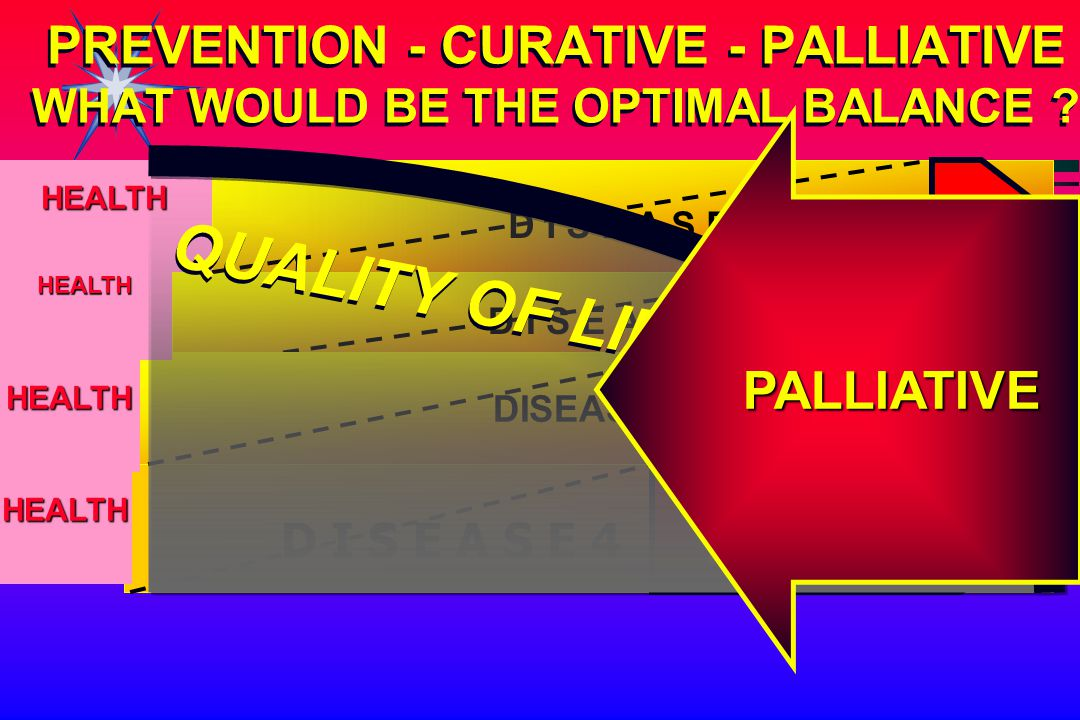 D I S E A S E 2 D I S E A S E 4 PREVENTION - CURATIVE - PALLIATIVE WHAT WOULD BE THE OPTIMAL BALANCE ? HEALTH D I S E A S E 1 DISEASE 3 HEALTH HEALTH