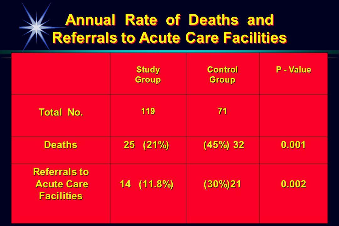 P - Value ControlGroupStudyGroup 71119 Total No. 0.001 (45%) 32 (45%) 32 25 (21%) Deaths 0.002 (30%)21 14 (11.8%) Referrals to Acute Care Acute CareFa