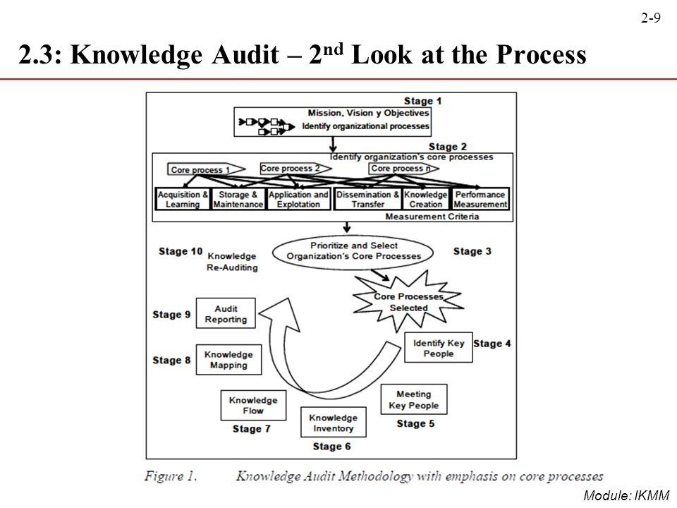 2-9 Module: IKMM 2.3: Knowledge Audit – 2 nd Look at the Process