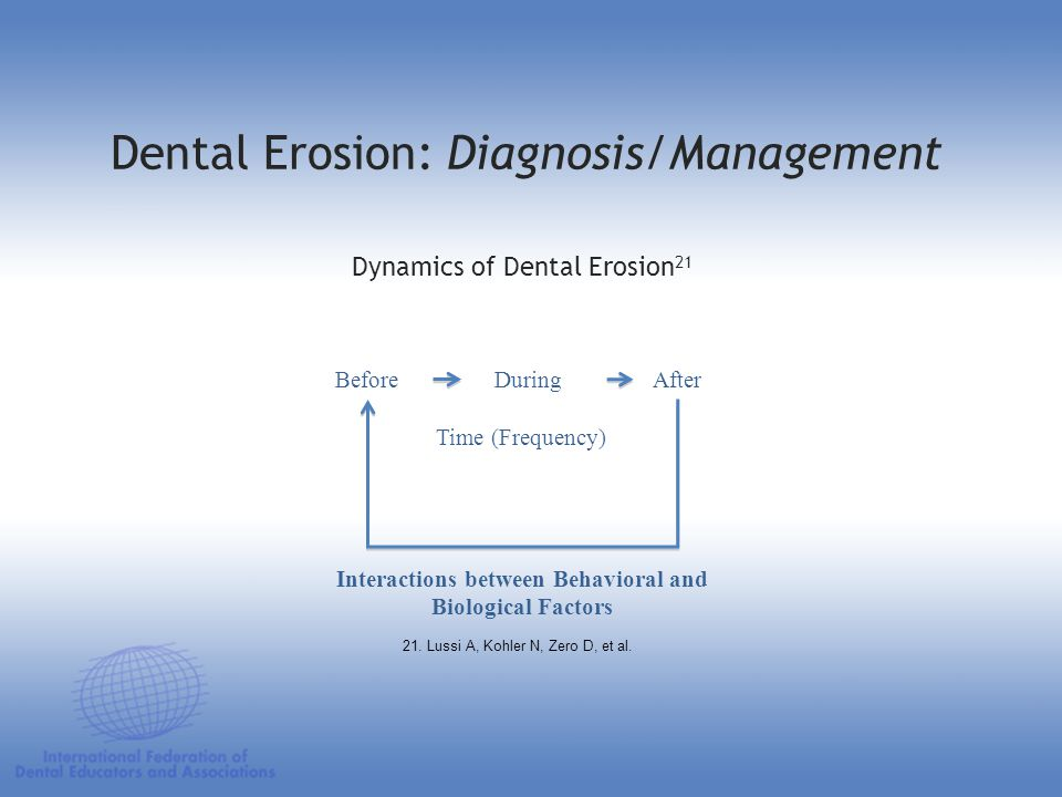 Dynamics of Dental Erosion 21 BeforeDuringAfter Time (Frequency) Interactions between Behavioral and Biological Factors Dental Erosion: Diagnosis/Mana
