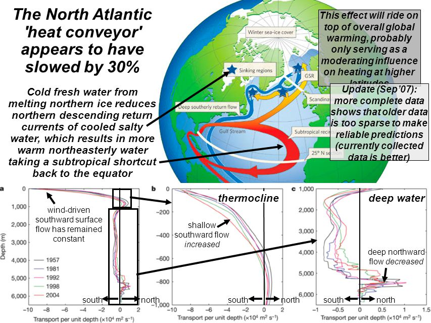 The North Atlantic heat conveyor appears to have slowed by 30% Cold fresh water from melting northern ice reduces northern descending return currents of cooled salty water, which results in more warm northeasterly water taking a subtropical shortcut back to the equator wind-driven southward surface flow has remained constant northsouthnorthsouthnorthsouth deep northward flow decreased shallow southward flow increased thermoclinedeep water This effect will ride on top of overall global warming, probably only serving as a moderating influence on heating at higher latitudes Update (Sep'07): more complete data shows that older data is too sparse to make reliable predictions (currently collected data is better)‏