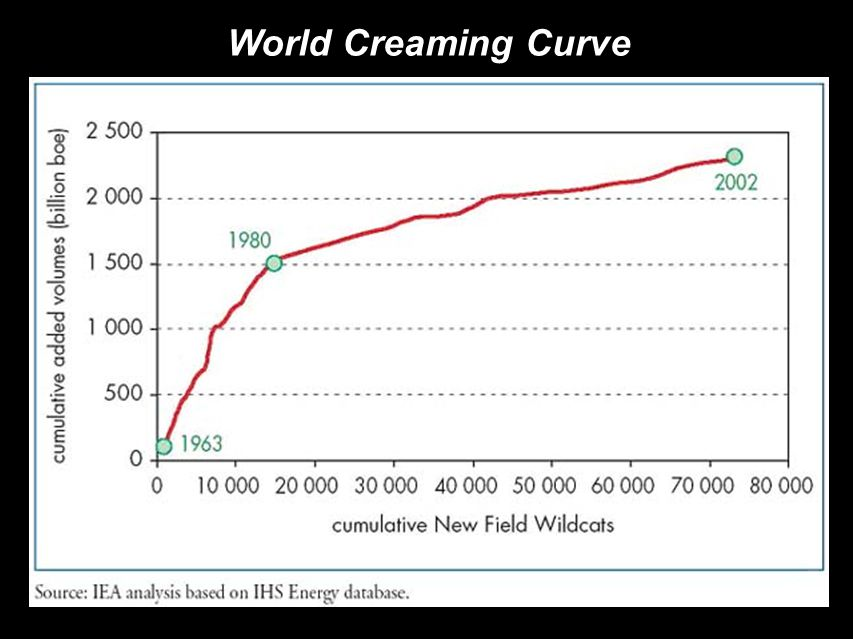 World Creaming Curve