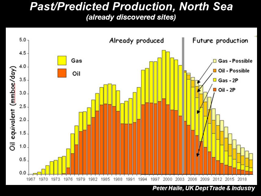 Past/Predicted Production, North Sea (already discovered sites)‏ Peter Haile, UK Dept Trade & Industry