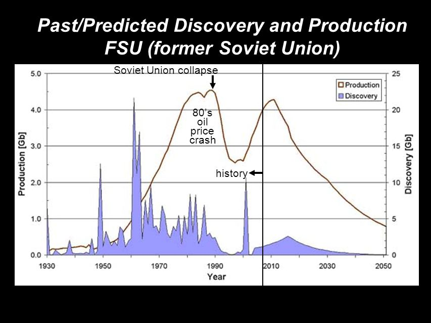 Past/Predicted Discovery and Production FSU (former Soviet Union)‏ history Soviet Union collapse 80's oil price crash