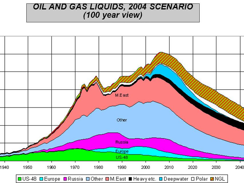 OIL AND GAS LIQUIDS, 2004 SCENARIO (100 year view)‏