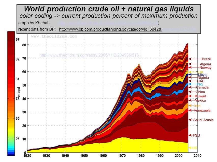 http://www.theoildrum.com/story/2006/11/2/204936/516 World production crude oil + natural gas liquids color coding -> current production percent of maximum production graph by Khebab: http://www.theoildrum.com/story/2006/11/2/204936/516)‏http://www.theoildrum.com/story/2006/11/2/204936/516 recent data from BP: http://www.bp.com/productlanding.do categoryId=6842&contentId=7021390contentId=7021390