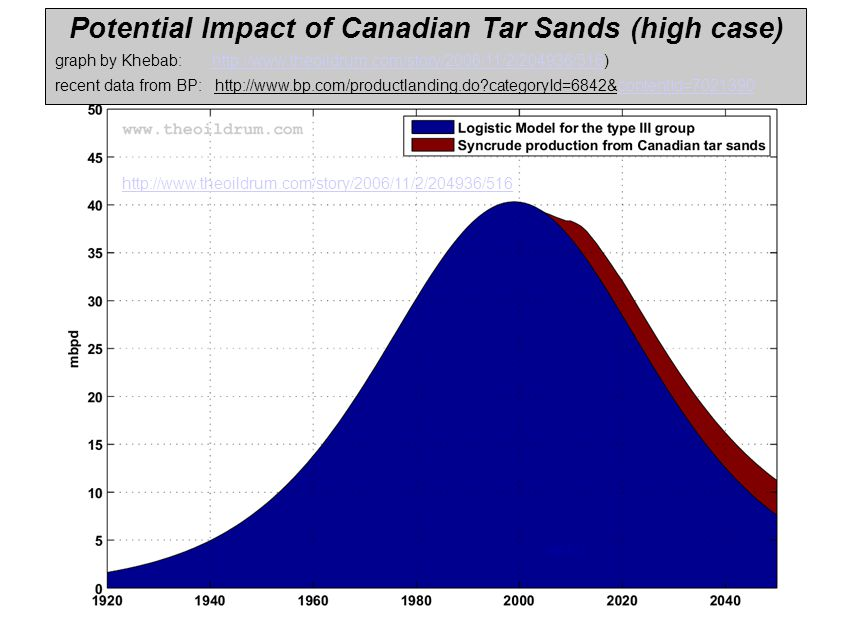 http://www.theoildrum.com/story/2006/11/2/204936/516 Potential Impact of Canadian Tar Sands (high case)‏ graph by Khebab: http://www.theoildrum.com/st