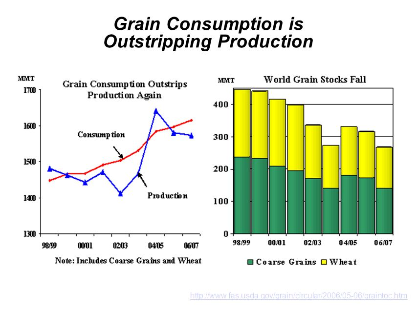 http://www.fas.usda.gov/grain/circular/2006/05-06/graintoc.htm Grain Consumption is Outstripping Production