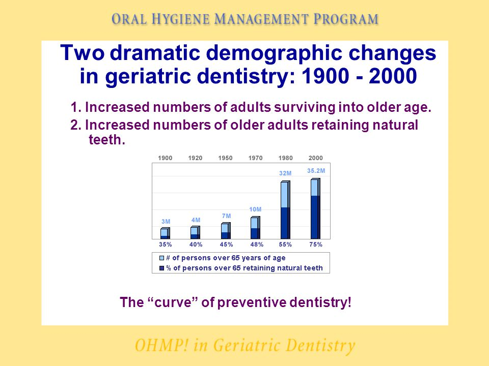 Two dramatic demographic changes in geriatric dentistry: 1900 - 2000 1.