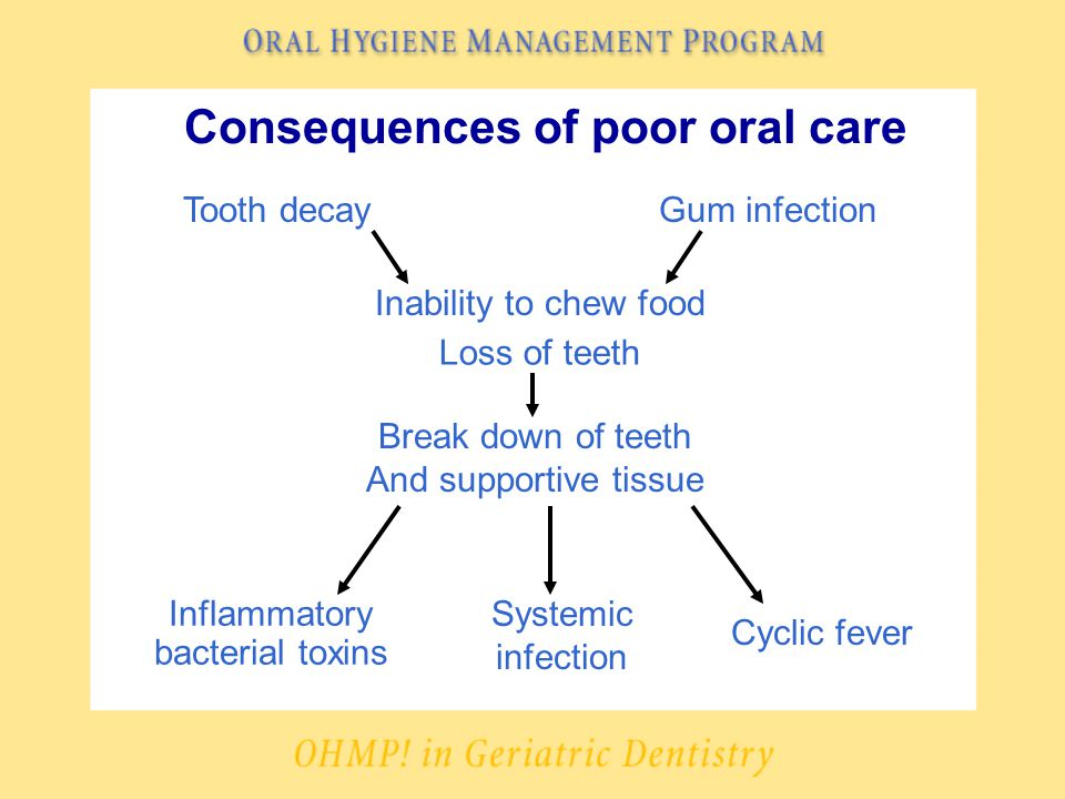 Consequences of poor oral care Tooth decayGum infection Break down of teeth And supportive tissue Inability to chew food Loss of teeth Inflammatory bacterial toxins Cyclic fever Systemic infection