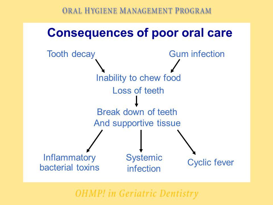 Consequences of poor oral care çBad breath çLoss of self esteem çSocial isolation