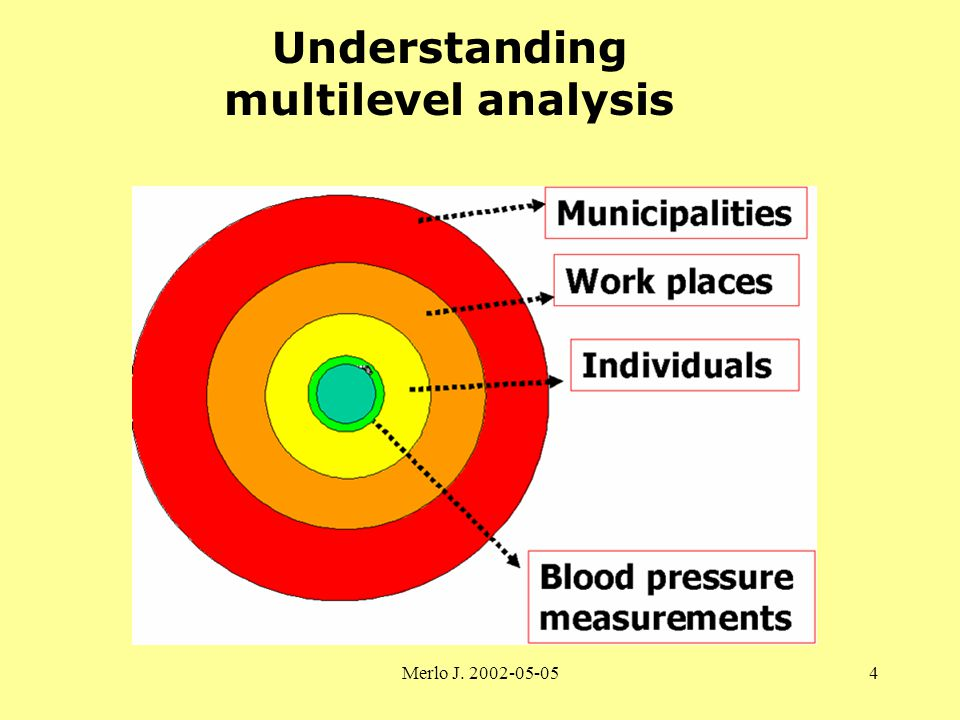 Merlo J. 2002-05-054 Understanding multilevel analysis