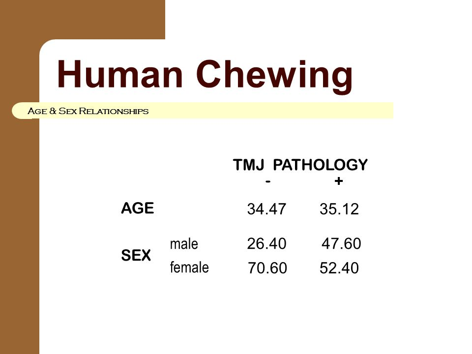 Human Chewing Age & Sex Relationships 35.12 AGE SEX male female TMJ PATHOLOGY - + 34.47 26.40 70.60 47.60 52.40