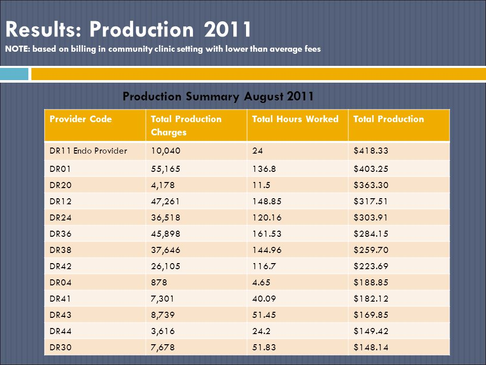 Results: Production 2011 NOTE: based on billing in community clinic setting with lower than average fees Production Summary August 2011 Provider CodeT