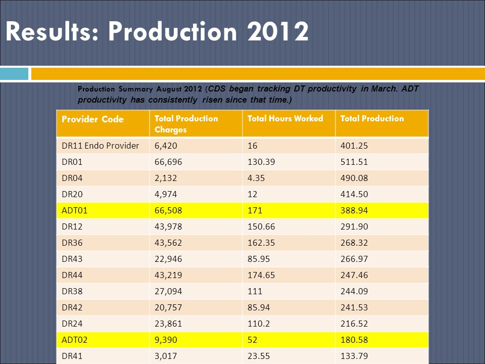 Results: Production 2012 Production Summary August 2012 ( CDS began tracking DT productivity in March.