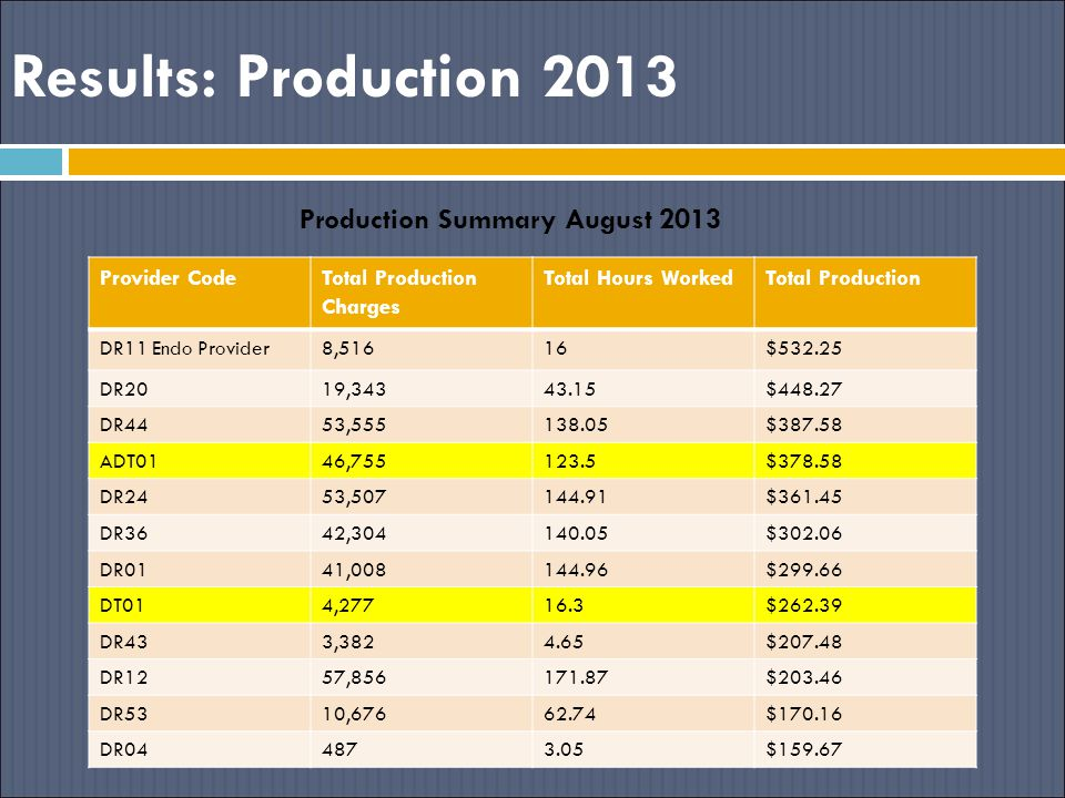 Results: Production 2013 Production Summary August 2013 Provider CodeTotal Production Charges Total Hours WorkedTotal Production DR11 Endo Provider8,51616$532.25 DR2019,34343.15$448.27 DR4453,555138.05$387.58 ADT0146,755123.5$378.58 DR2453,507144.91$361.45 DR3642,304140.05$302.06 DR0141,008144.96$299.66 DT014,27716.3$262.39 DR433,3824.65$207.48 DR1257,856171.87$203.46 DR5310,67662.74$170.16 DR044873.05$159.67