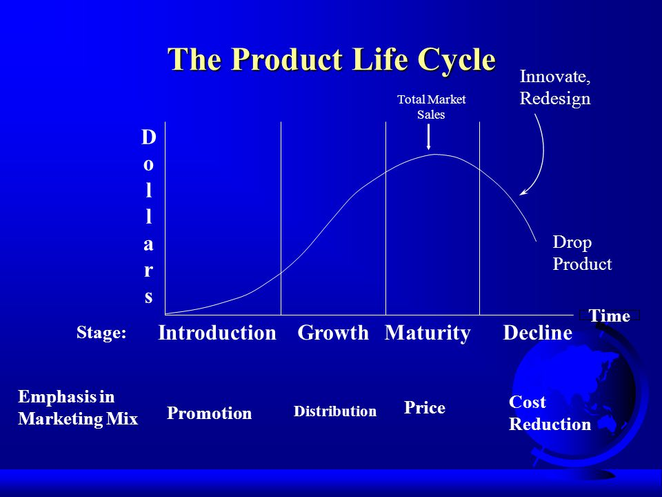 The Product Life Cycle Introduction GrowthMaturityDecline Stage: DollarsDollars Time Emphasis in Marketing Mix Promotion Distribution Price Cost Reduction Drop Product Innovate, Redesign Total Market Sales