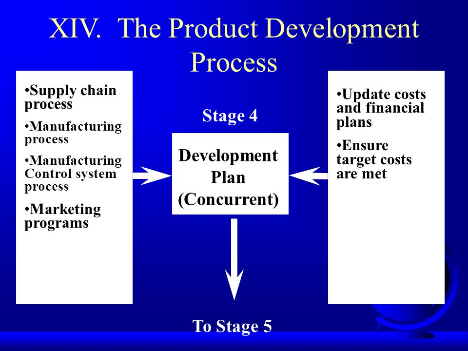 XIV. The Product Development Process Supply chain process Manufacturing process Manufacturing Control system process Marketing programs Update costs a