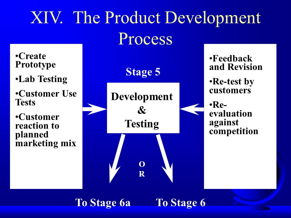XIV. The Product Development Process Create Prototype Lab Testing Customer Use Tests Customer reaction to planned marketing mix Feedback and Revision