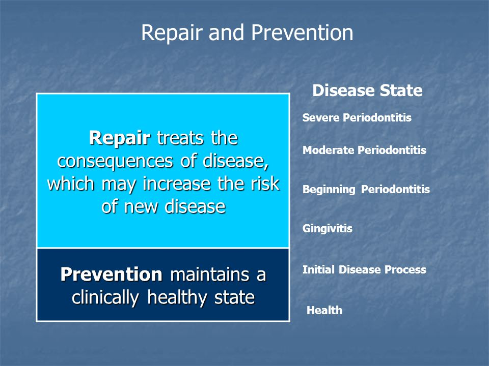Repair treats the consequences of disease, which may increase the risk of new disease Repair and Prevention Disease State Severe Periodontitis Moderate Periodontitis Beginning Periodontitis Gingivitis Prevention maintains a clinically healthy state Health Initial Disease Process