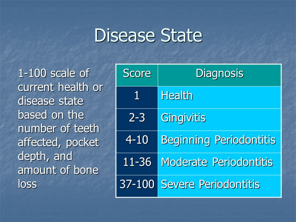 Disease State 1-100 scale of current health or disease state based on the number of teeth affected, pocket depth, and amount of bone loss ScoreDiagnosis 1Health 2-3Gingivitis 4-10 Beginning Periodontitis 11-36 Moderate Periodontitis 37-100 Severe Periodontitis
