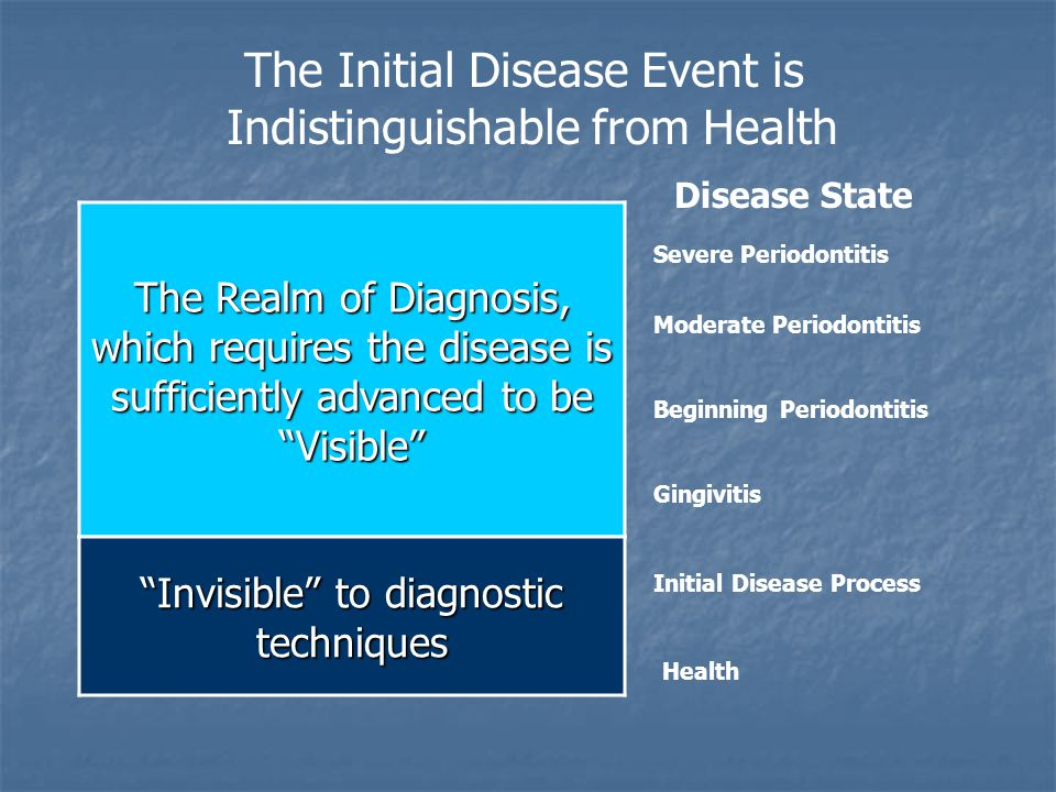 The Realm of Diagnosis, which requires the disease is sufficiently advanced to be Visible The Initial Disease Event is Indistinguishable from Health Disease State Severe Periodontitis Moderate Periodontitis Beginning Periodontitis Gingivitis Invisible to diagnostic techniques Health Initial Disease Process