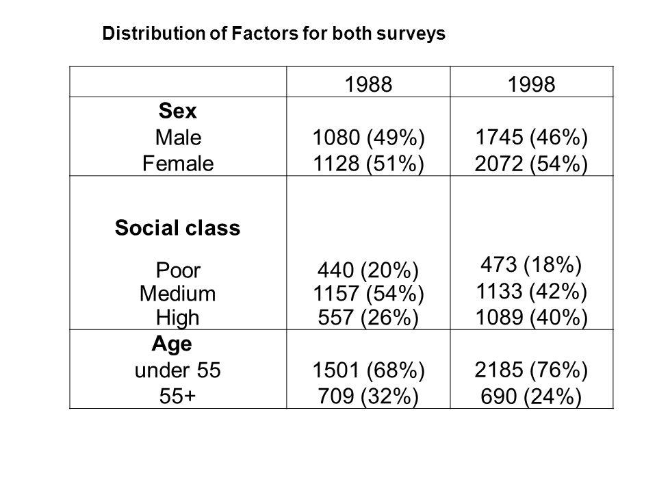 19881998 Sex Male Female 1080 (49%) 1128 (51%) 1745 (46%) 2072 (54%) Social class Poor Medium High 440 (20%) 1157 (54%) 557 (26%) 473 (18%) 1133 (42%)