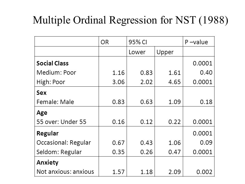 Multiple Ordinal Regression for NST (1988) OR95% CIP –value LowerUpper Social Class Medium: Poor High: Poor 1.16 3.06 0.83 2.02 1.61 4.65 0.0001 0.40 0.0001 Sex Female: Male0.830.631.090.18 Age 55 over: Under 550.160.120.220.0001 Regular Occasional: Regular Seldom: Regular 0.67 0.35 0.43 0.26 1.06 0.47 0.0001 0.09 0.0001 Anxiety Not anxious: anxious1.571.182.090.002