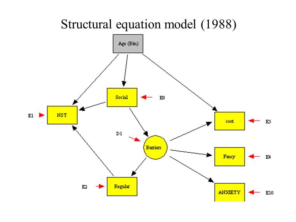 Structural equation model (1988)